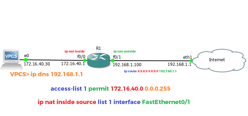 How to Connect GNS3 to Internet - Expert Network Consultant