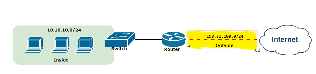 How to Configure NAT the Cisco and VyOS Way - Expert Network