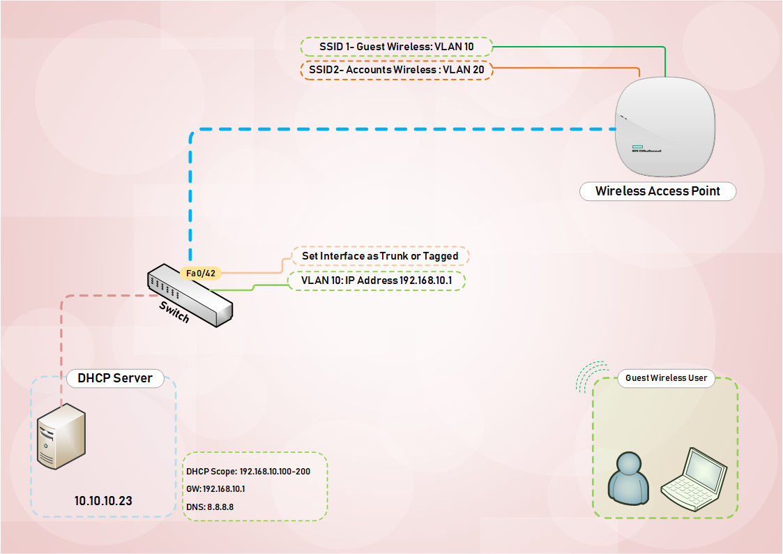Configuring Guest Wireless with VLANS - Expert Network