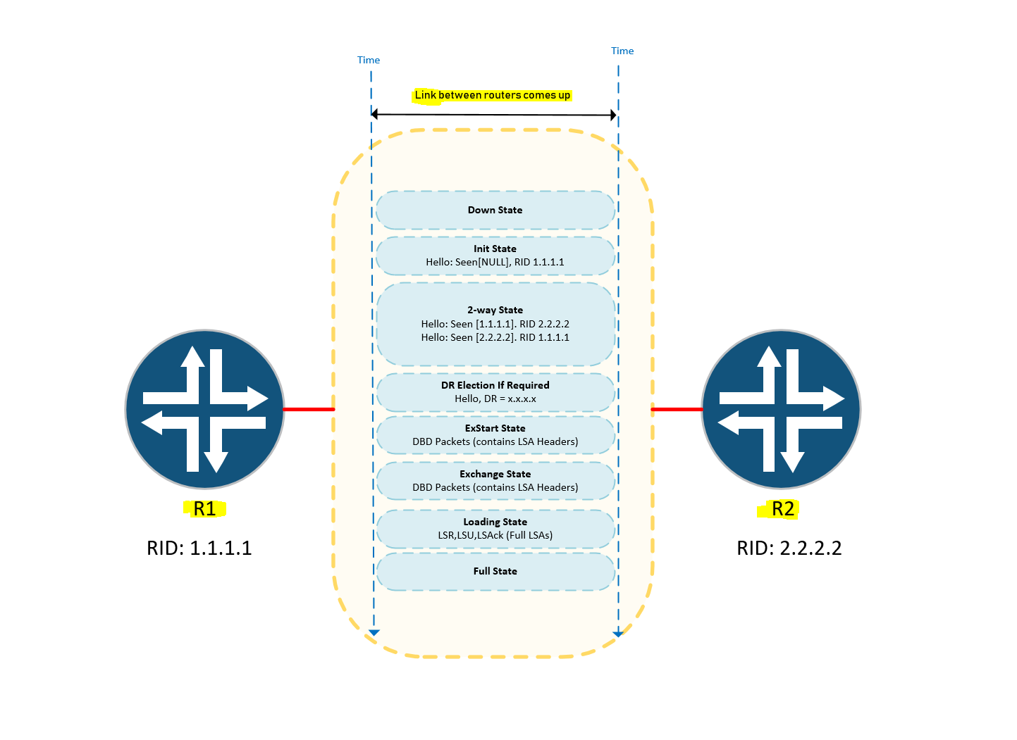 ospf stuck in init state juniper Archives - Expert Network Consultant