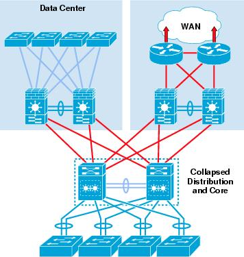 Design and Build a Two-Tier Campus Network Architecture