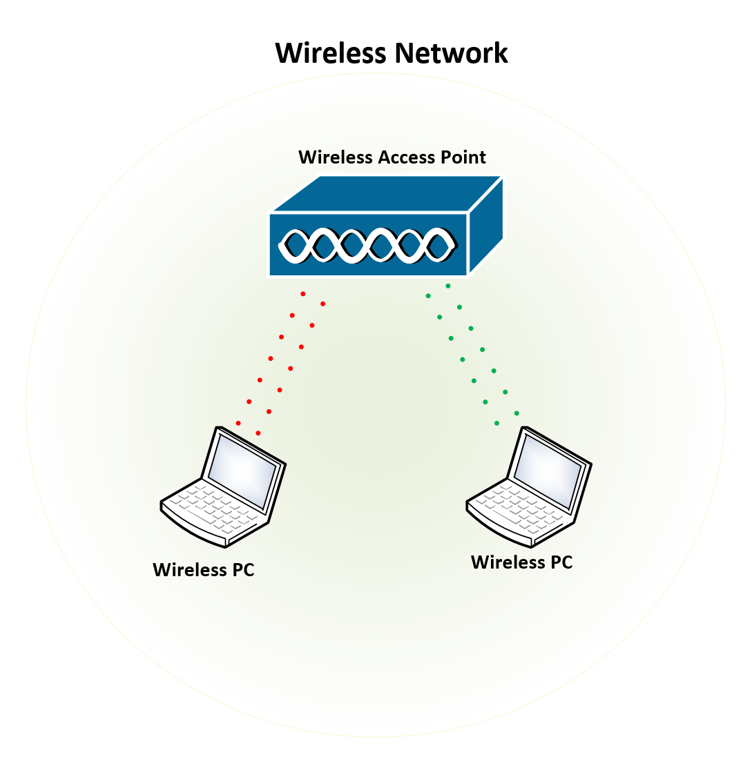 [DIAGRAM_5LK]  How to Connect a Wireless Access Point to a Wired Network Step by Step | Wired Network Diagram Router Dual |  | Expert Network Consultant