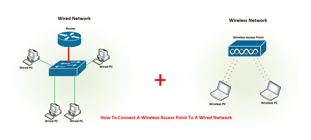 [SCHEMATICS_4UK]  How to Connect a Wireless Access Point to a Wired Network Step by Step | Wired Network Diagram Router Dual |  | Expert Network Consultant