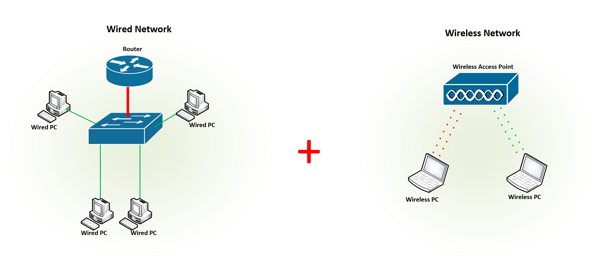 [DIAGRAM_4FR]  How to Connect a Wireless Access Point to a Wired Network Step by Step | Wireless Network Wiring Diagram |  | Expert Network Consultant