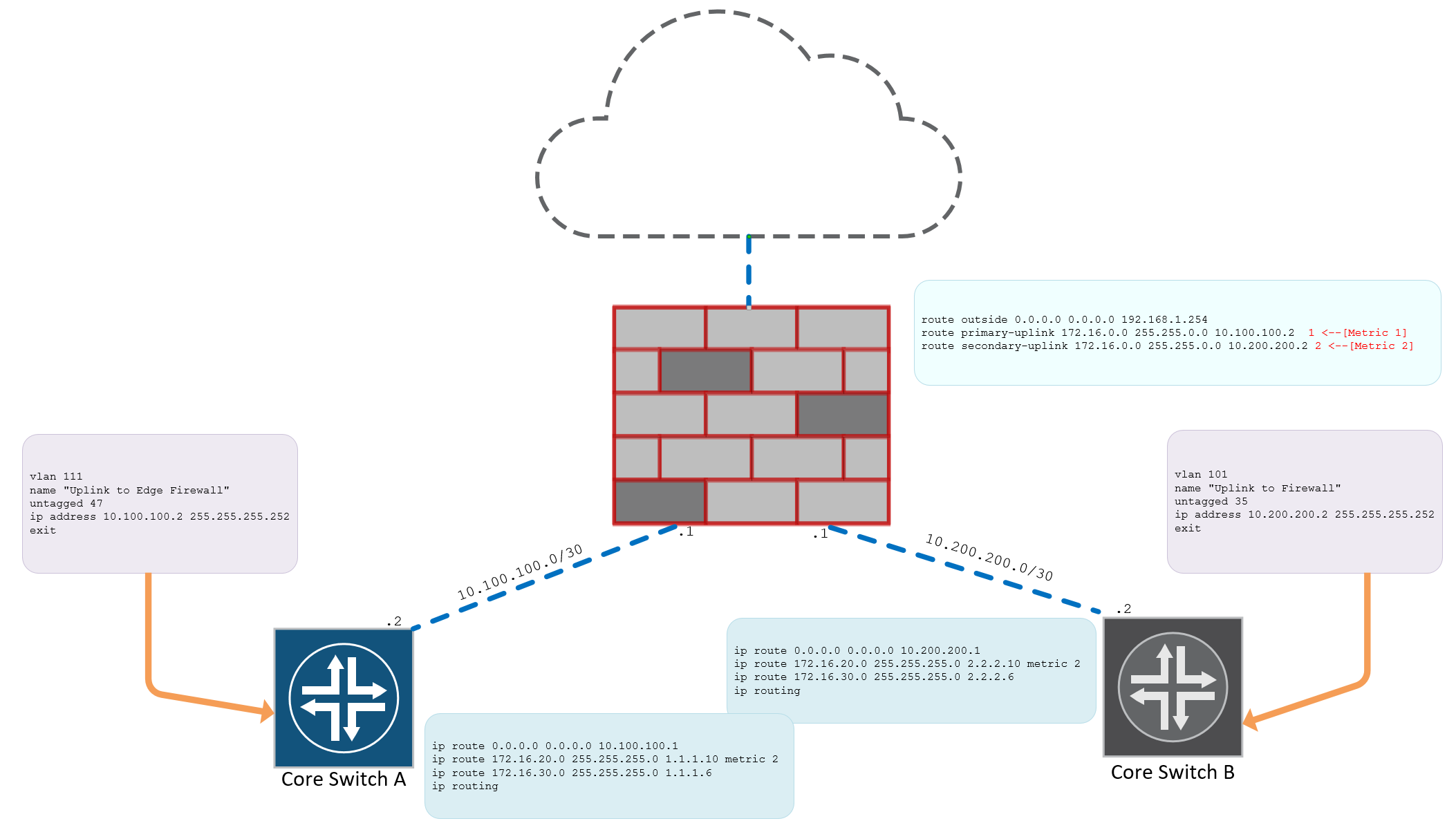 Configuring the Routed Enterprise Campus Network - Expert